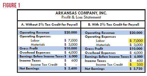 Tax Incentives And Subsidies Two Staples Of Economic Development Arkansas Center For Research