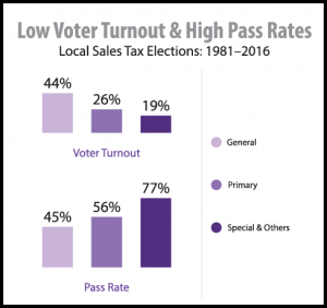 Low Voter Turnout & High Pass Rates