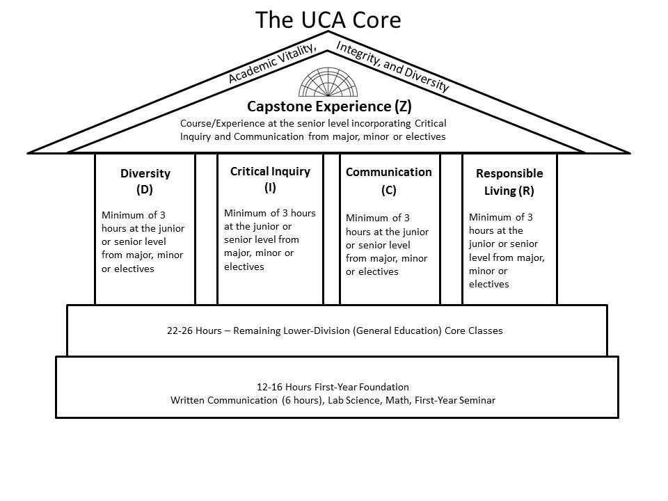 UCA Core Graphic