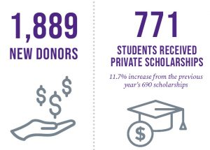 Donors and Scholarships Given