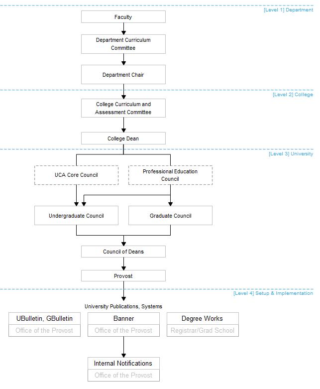 Figure 2: Curriculum Change Processes