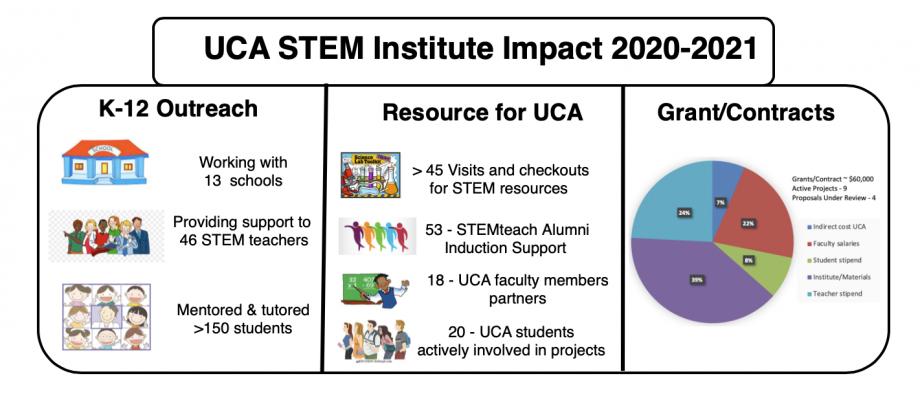 Institute Impact