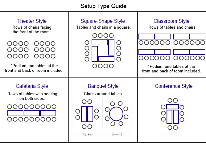 Setup Type Guide