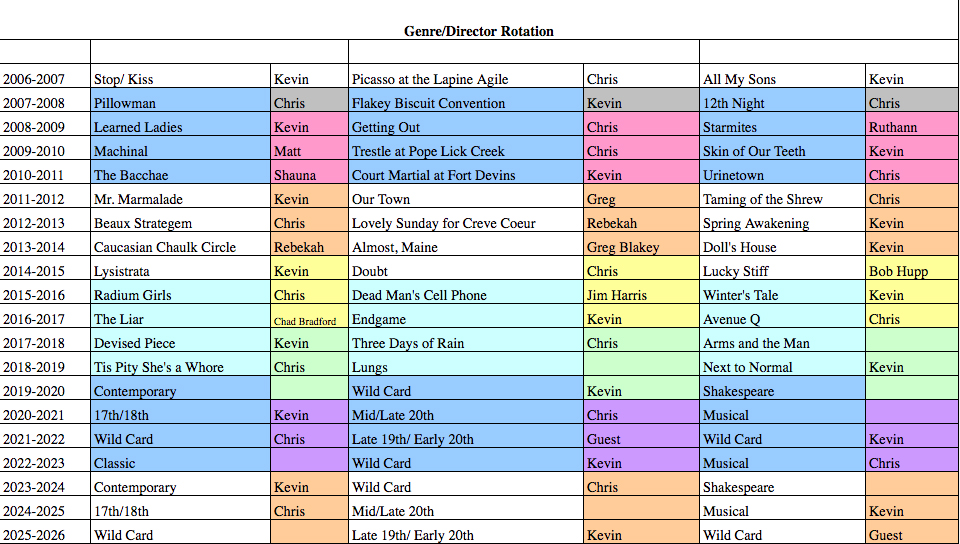Genre/Director Rotation