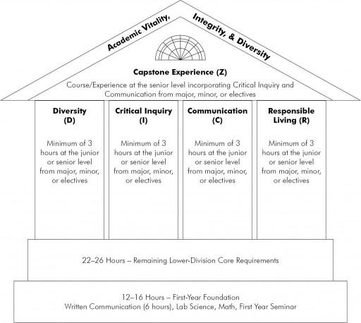 The UCA Core